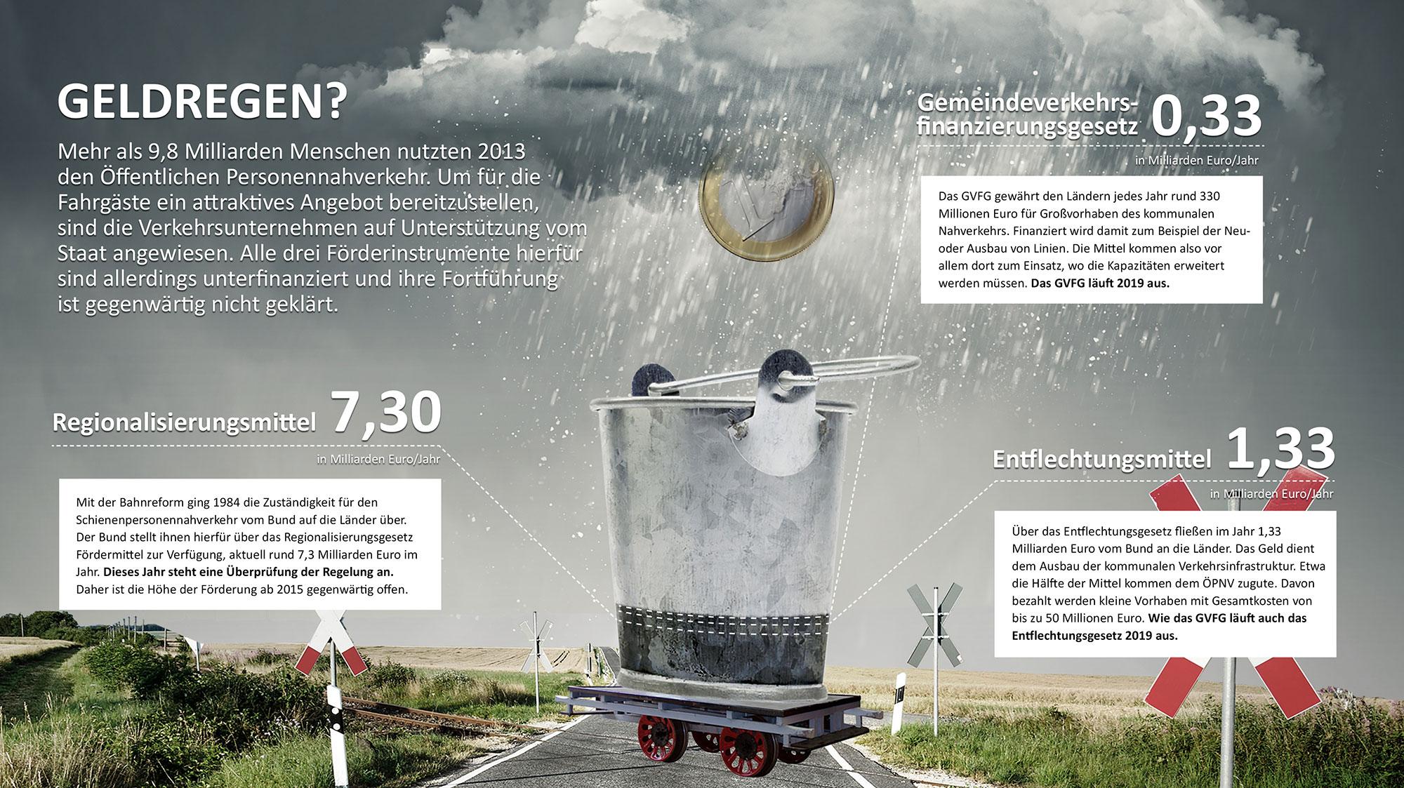 Infografik Geldregen